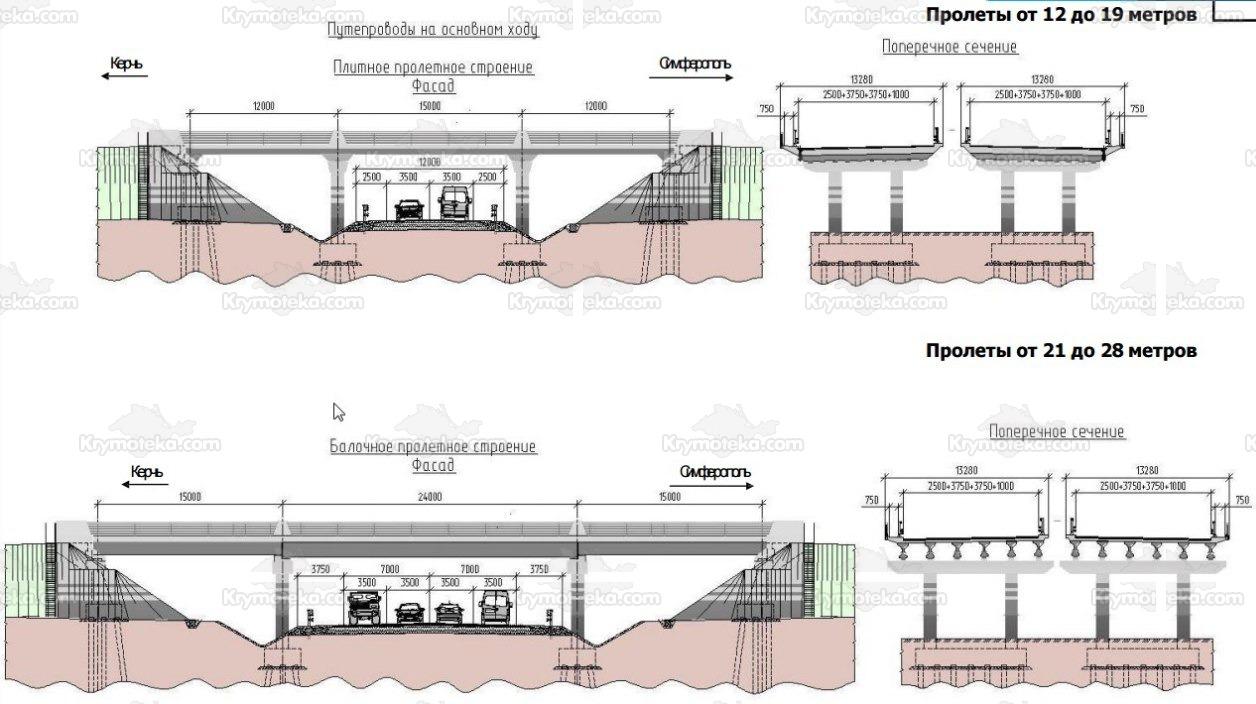 Путепроводы крымской трассы «Таврида»